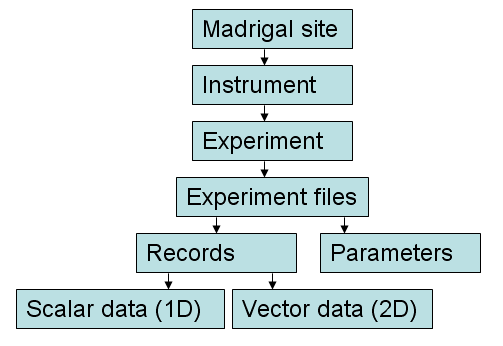 Madrigal data organization chart